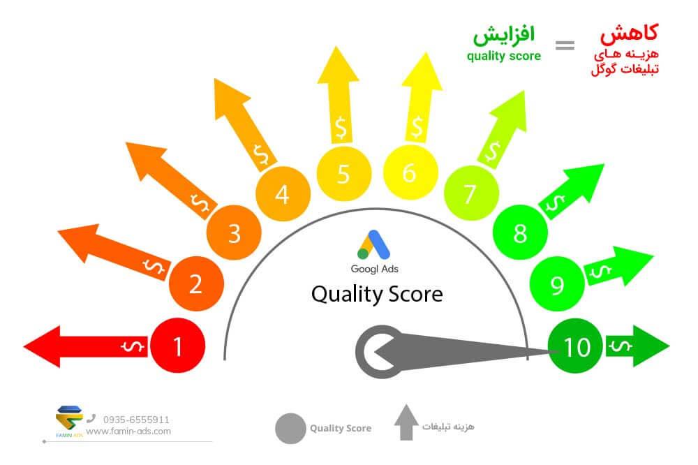 کوالیتی اسکور در تبلیغات گوگل