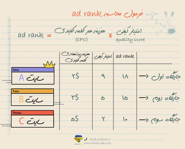 فرمول محاسبه اد رنک در تبلیغات گوگل